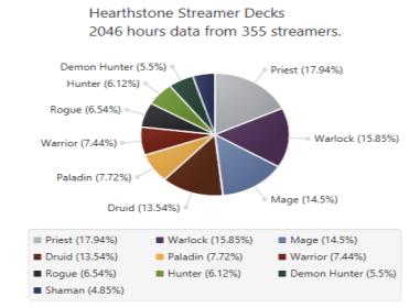 Hearthstone Streamer Decks Darkmoon Faire